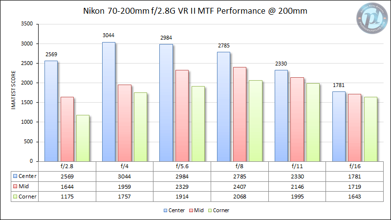 Nikon 70-200mm f/2.8G VR II MTF Performance 200mm