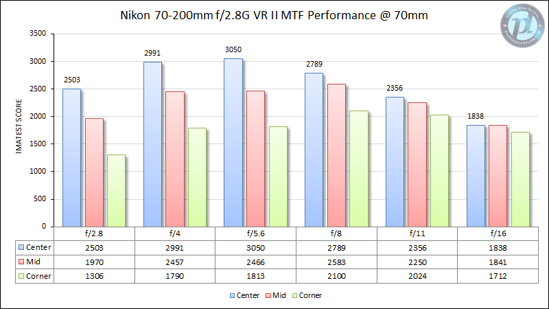 Nikon 70-200mm f/2.8G VR II MTF Performance 70mm