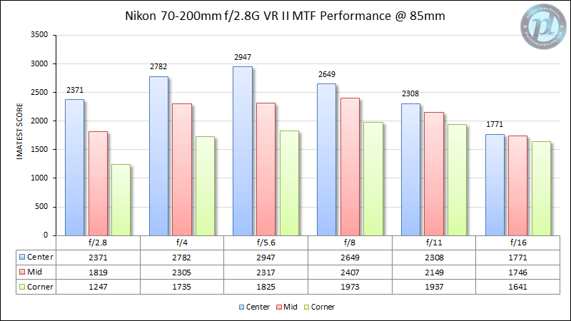 Nikon 70-200mm f/2.8G VR II MTF Performance 85mm