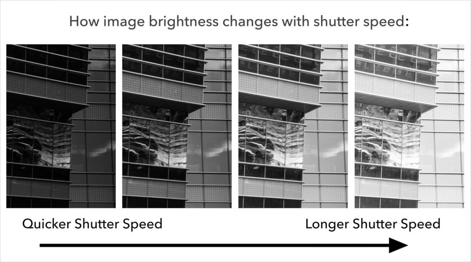 Shutter-speed-and-exposure-brightness