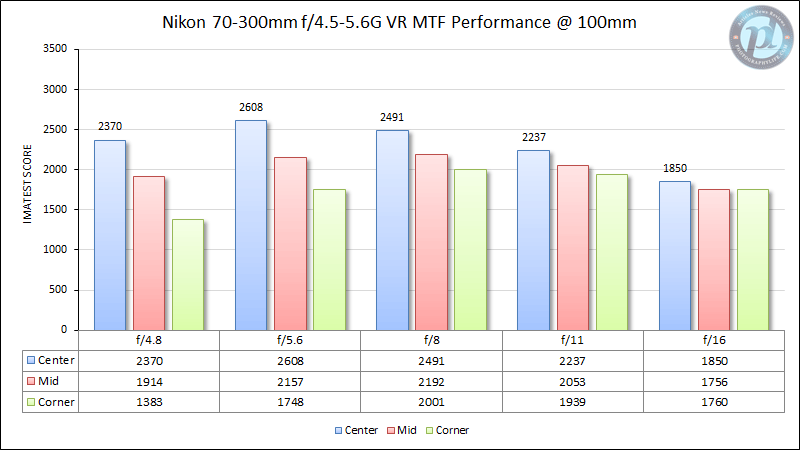 Nikon 70-300mm f/4.5-5.6G VR MTF Performance 100mm