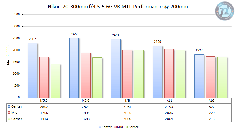 Nikon 70-300mm f/4.5-5.6G VR MTF Performance 200mm
