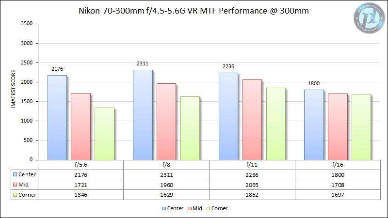 Nikon 70-300mm f/4.5-5.6G VR MTF Performance 300mm