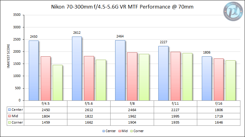 Nikon 70-300mm f/4.5-5.6G VR MTF Performance 70mm