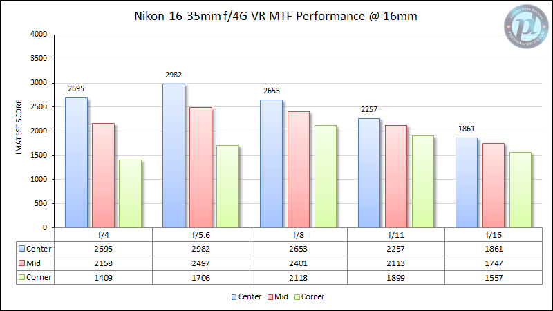 Nikon 16-35mm f/4G VR MTF Performance at 16mm