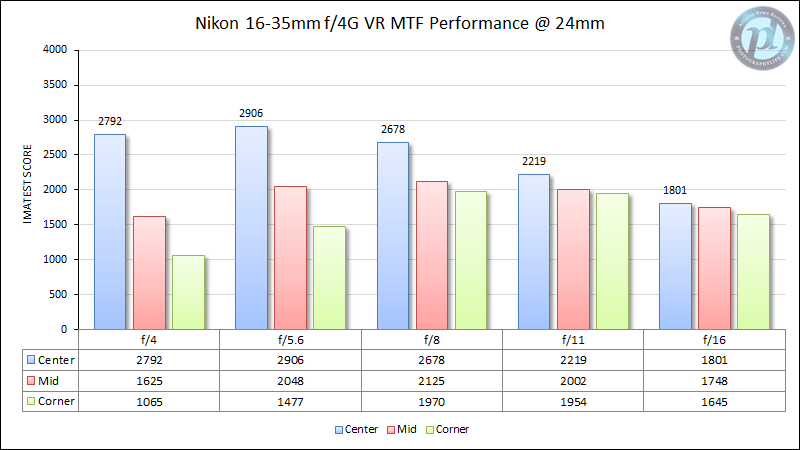 Nikon 16-35mm f/4G VR MTF Performance at 24mm