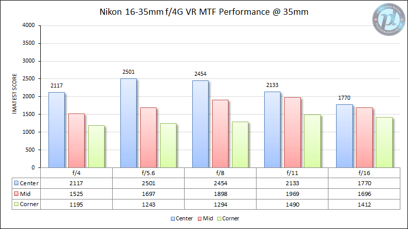 Nikon 16-35mm f/4G VR MTF Performance at 35mm