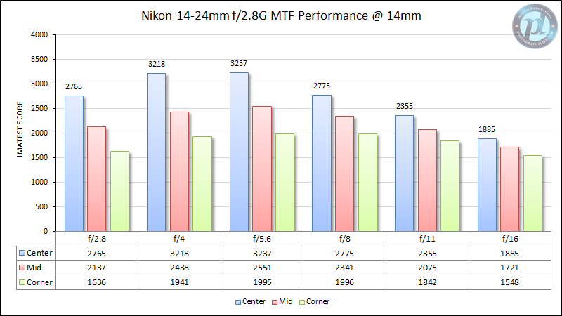 Nikon 14-24mm f/2.8G MTF Performance at 14mm