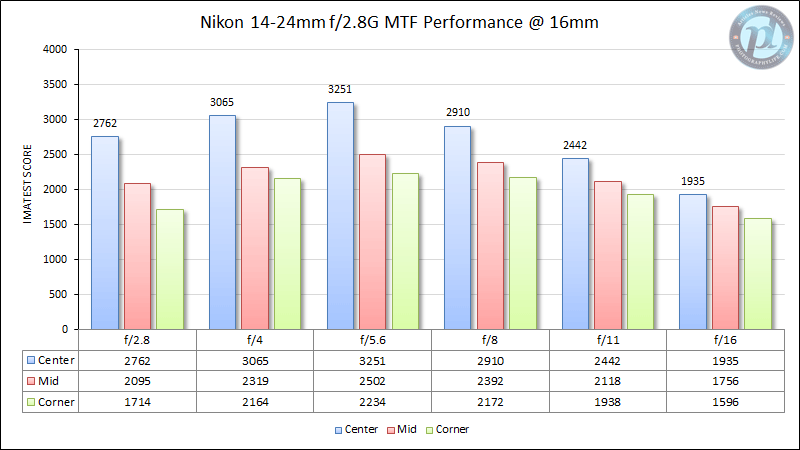 Nikon 14-24mm f/2.8G MTF Performance at 16mm