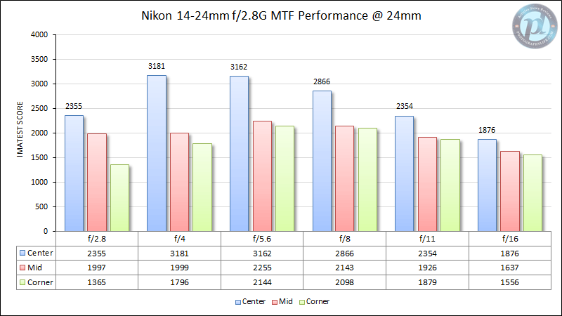 Nikon 14-24mm f/2.8G MTF Performance at 24mm