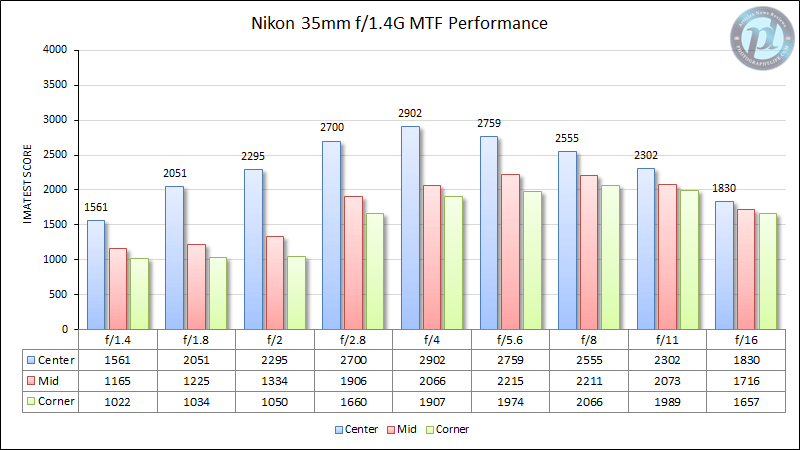 Nikon 35mm f/1.4G MTF Performance