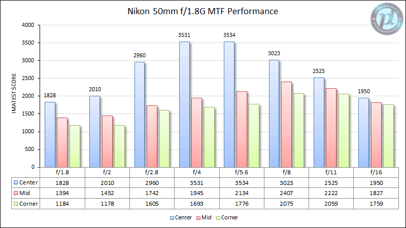 Nikon 50mm f/1.8G MTF Performance