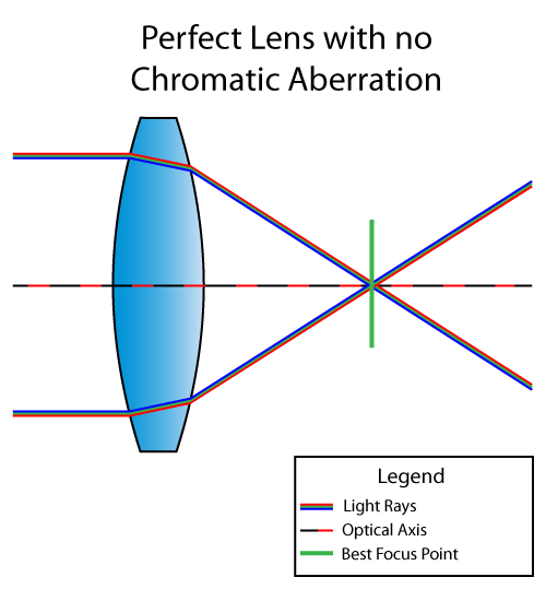 Corrected Chromatic Aberration