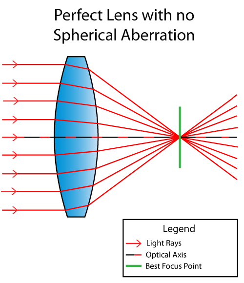 Corrected Spherical Aberration
