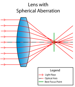 What is Spherical Aberration?