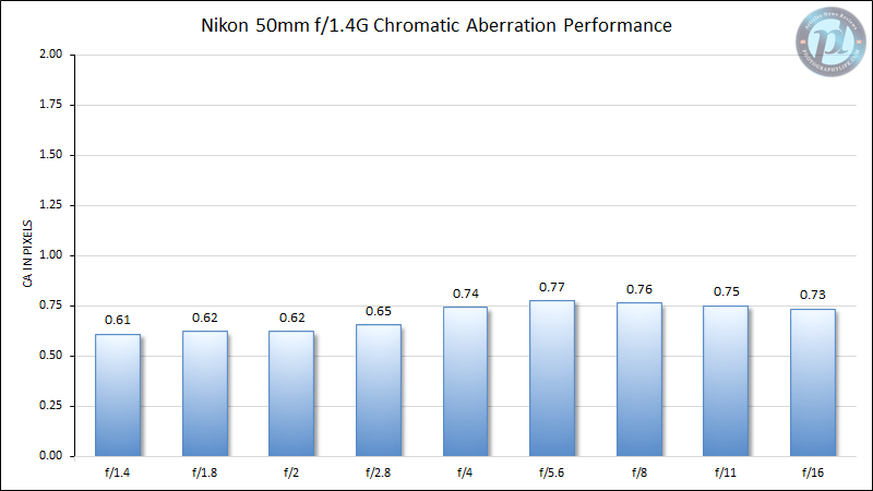Nikon 50mm f/1.4G Chromatic Aberration Performance