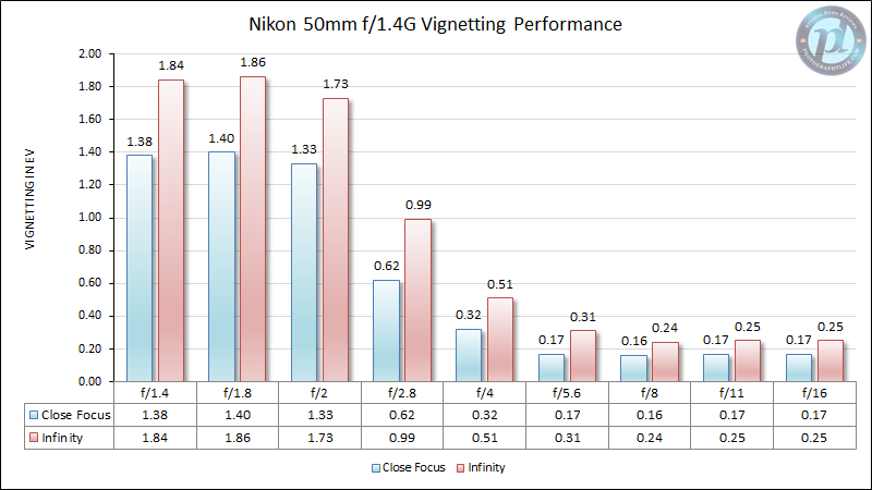 Nikon 50mm f/1.4G Vignetting Performance