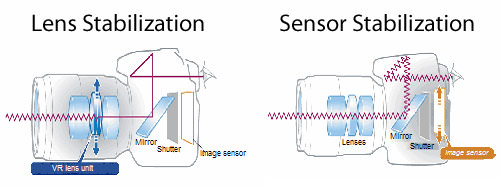 Lens Stabilization vs Sensor Stabilization Illustration