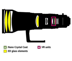 AF-S NIKKOR 600mm f4G ED VR Construction