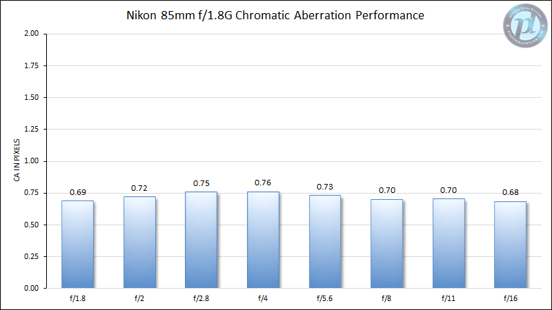 Nikon 85mm f/1.8G Chromatic Aberration Performance