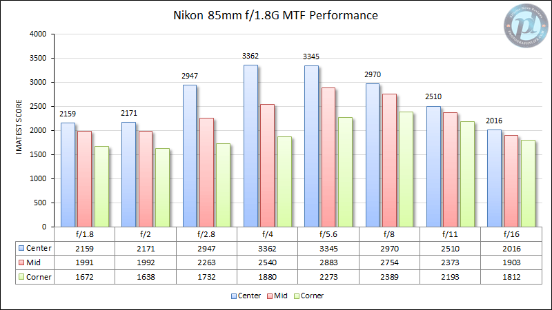 Nikon 85mm f/1.8G MTF Performance