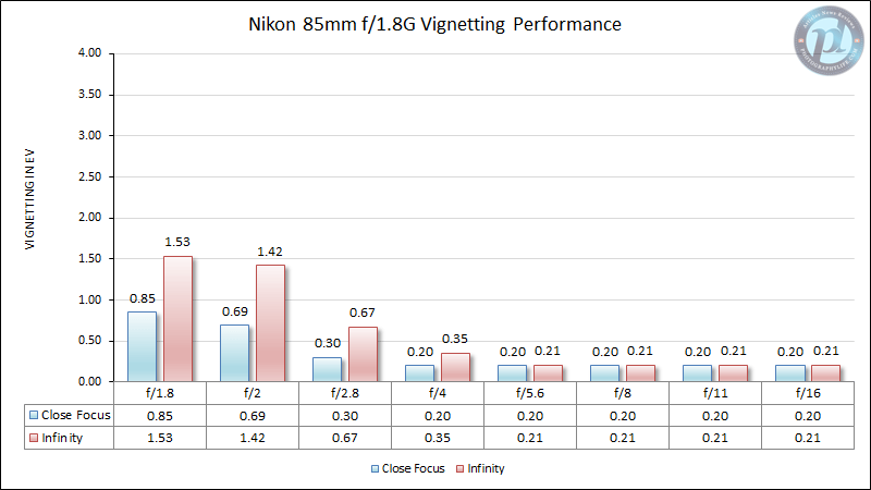 Nikon 85mm f/1.8G Vignetting Performance