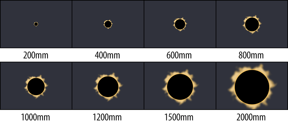 Lens Focal Lengths Relative to Solar Eclipse