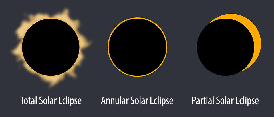 Solar Eclipse Types