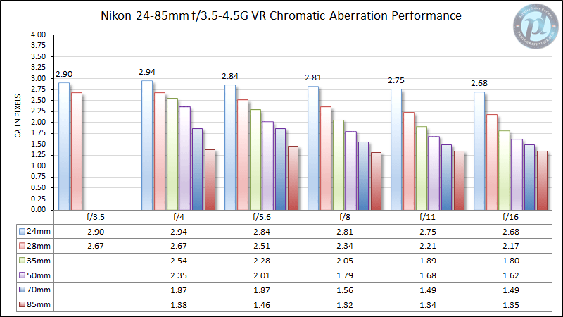Nikon 24-85mm f/3.5-4.5G VR Chromatic Aberration Performance