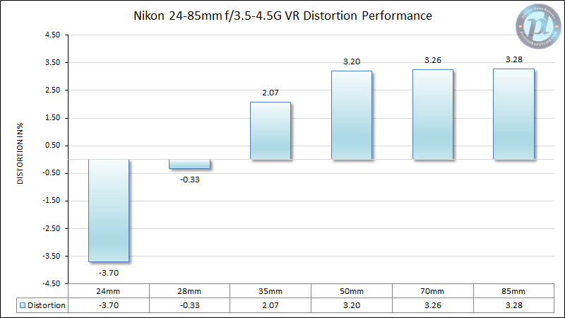 Nikon 24-85mm f/3.5-4.5G VR Distortion Performance