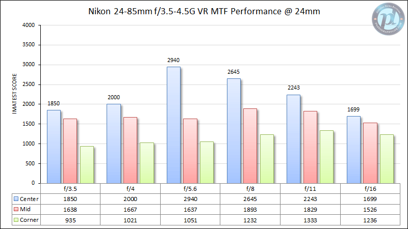 Nikon 24-85mm f/3.5-4.5G VR MTF Performance 24mm