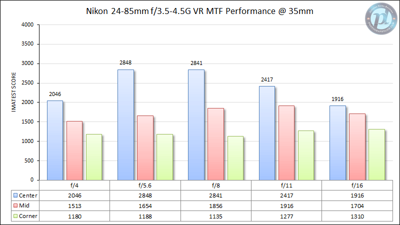 Nikon 24-85mm f/3.5-4.5G VR MTF Performance 35mm