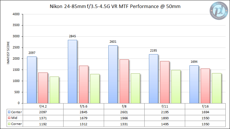 Nikon 24-85mm f/3.5-4.5G VR MTF Performance 50mm