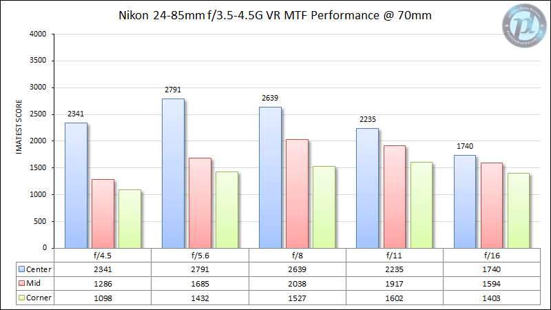 Nikon 24-85mm f/3.5-4.5G VR MTF Performance 70mm