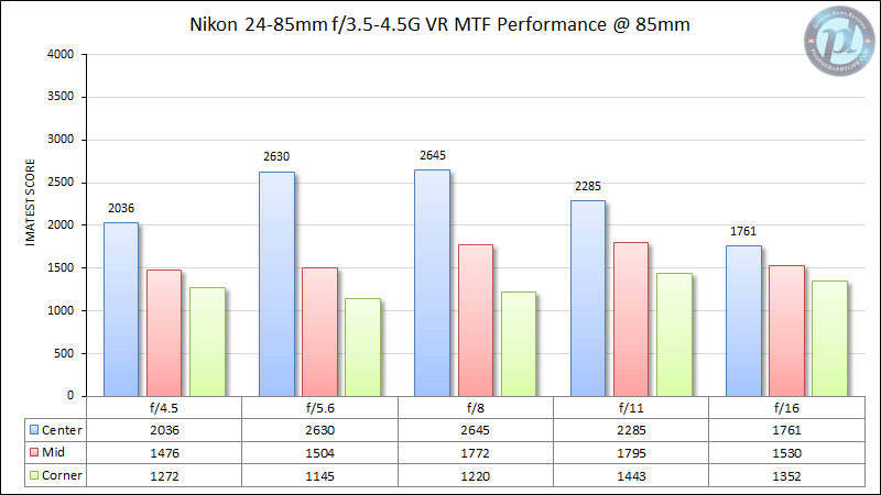 Nikon 24-85mm f/3.5-4.5G VR MTF Performance 85mm