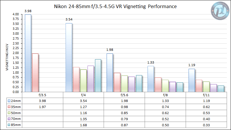 Nikon 24-85mm f/3.5-4.5G VR Vignetting Performance