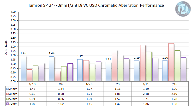 Tamron SP 24-70mm f/2.8 Di VC USD Chromatic Aberration Performance