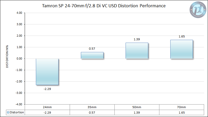 Tamron SP 24-70mm f/2.8 Di VC USD Distortion Performance