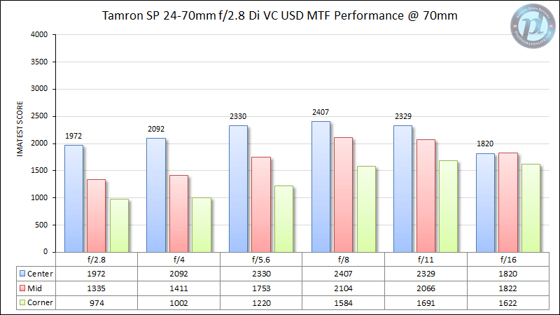 Tamron SP 24-70mm f/2.8 Di VC USD MTF Performance 70mm