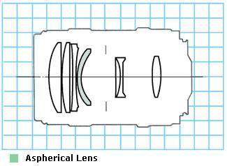 Canon EF 135mm f/2.8 with Softfocus diagram