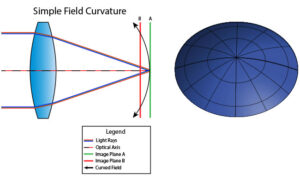 What is Field Curvature?