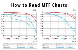 How to Read MTF Charts