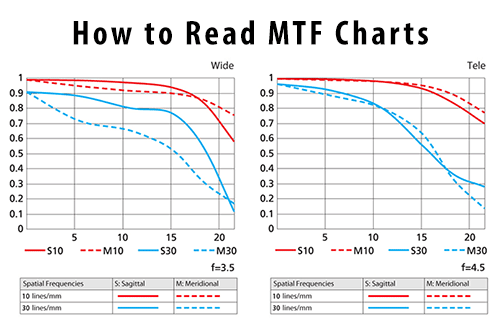 How to read mtf charts png