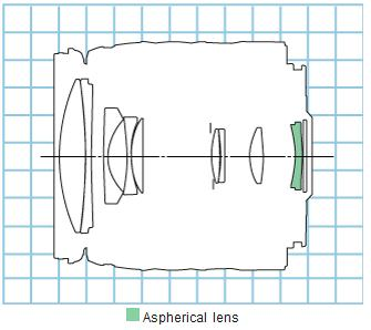 Canon EF 28-105mm f/4.0-5.6 USM diagram