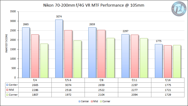 Nikon 70-200mm f/4G VR MTF Performance 105mm