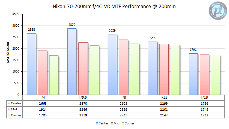 Nikon 70-200mm f/4G VR MTF Performance 200mm