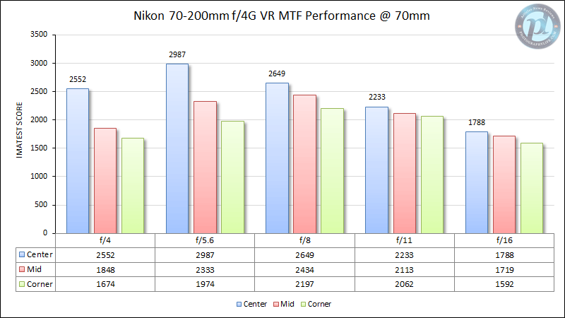 Nikon 70-200mm f/4G VR MTF Performance 70mm