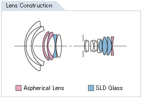 Sigma 12-24mm f/4.5-5.6 II DG HSM Diagram