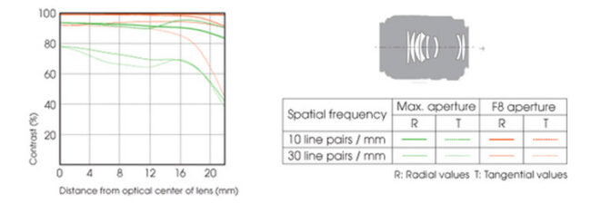 Sony 100mm f/2 Macro Lens Construction and MTF Chart