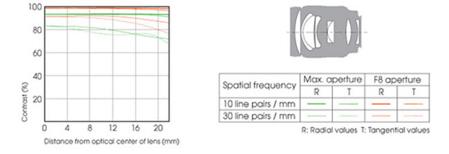 Sony 135mm f/2.8 Macro Lens Construction and MTF Chart